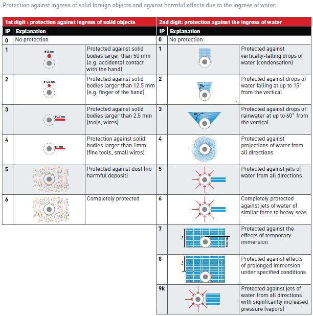IP table (IEC/EN 60529)